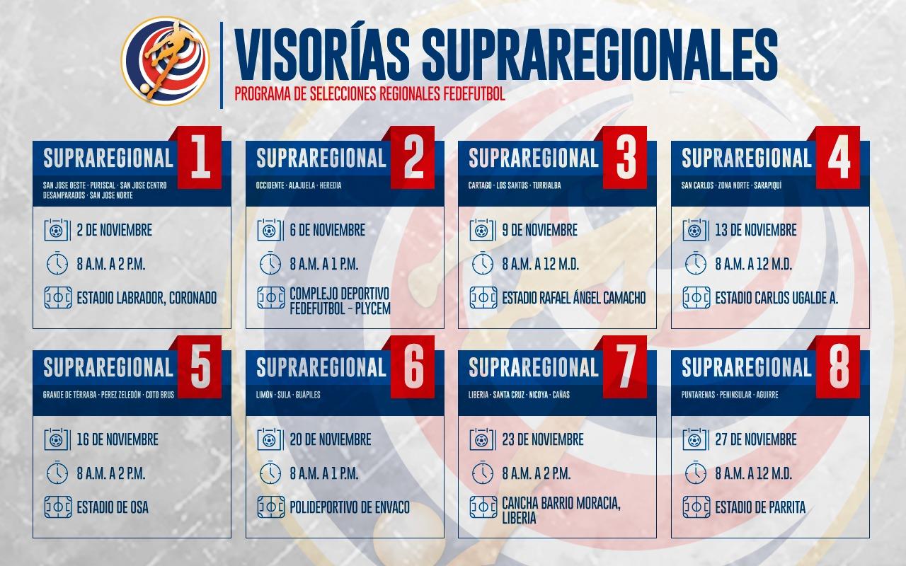 594 jugadores a prueba en selecciones regionales